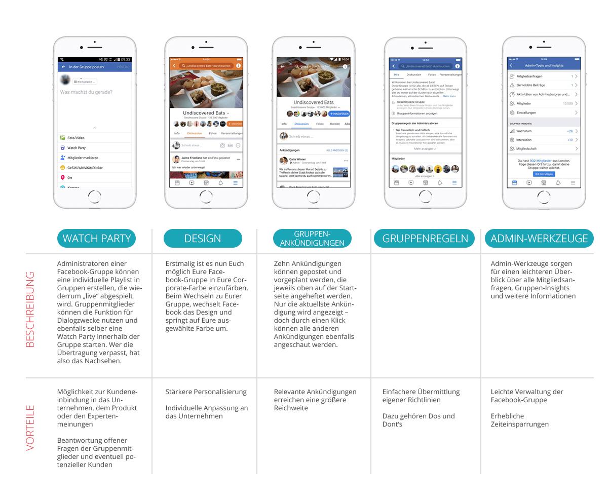 Facebook; Updates; Facebook-Gruppen; Neuerungen