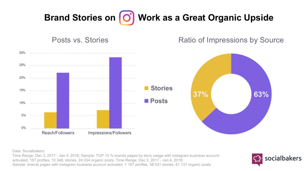 Instagram_Stories_Feed_Statistik_2018