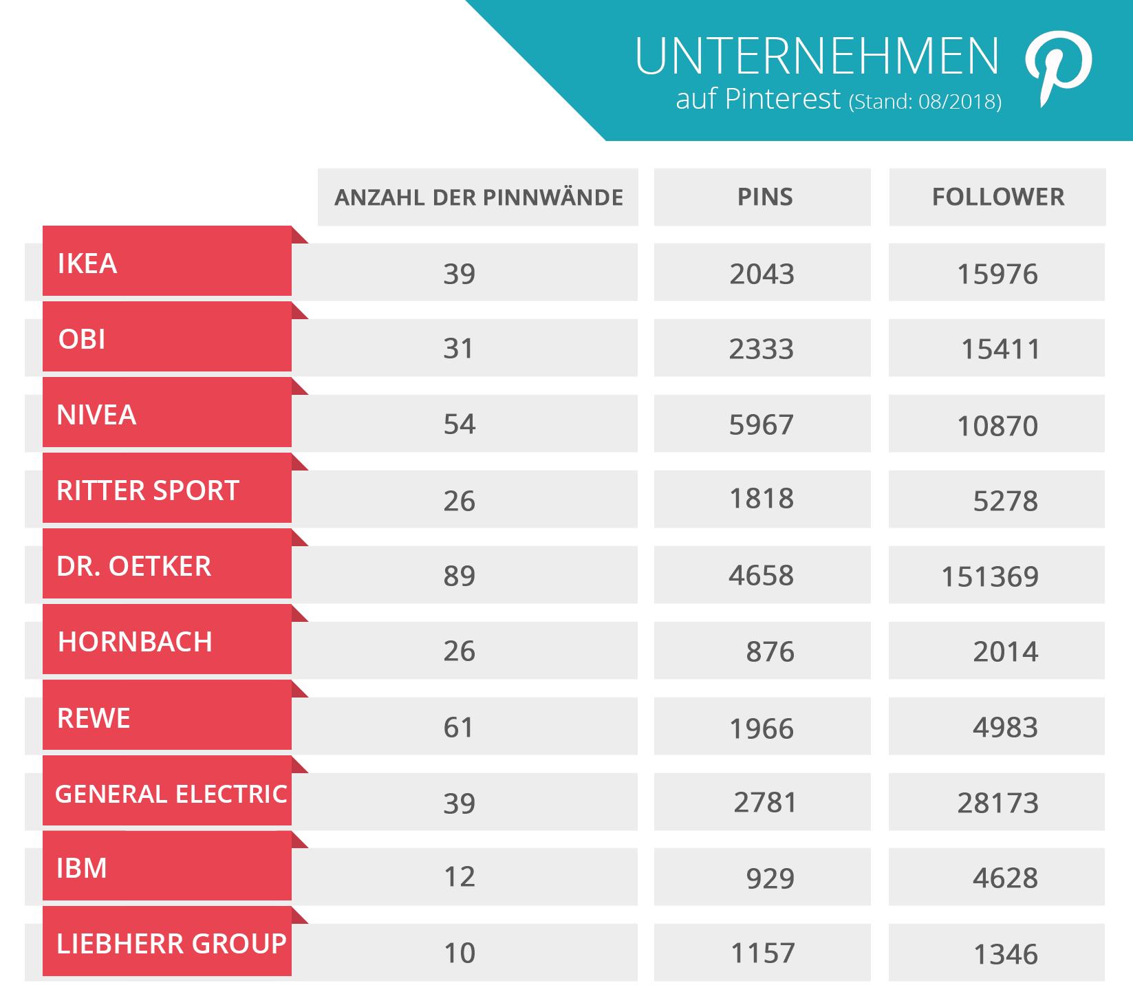 Pinterest_Unternehmen_Statistik