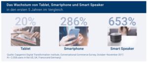 Voice Commerce_Smart Speaker