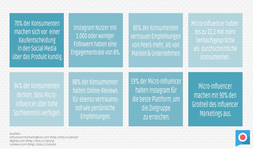 Beitragsbild_Micro_Influencer_Statistik