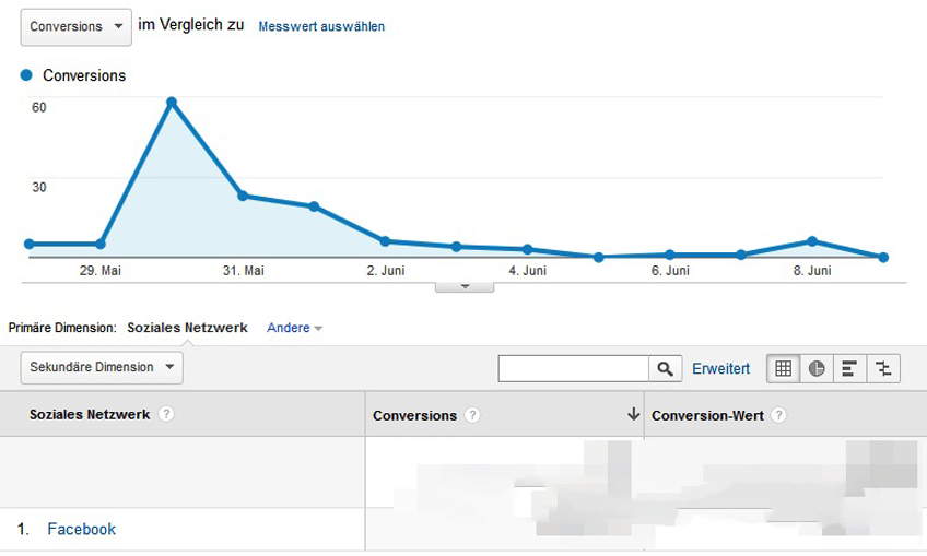 Conversions-Google-Analytics