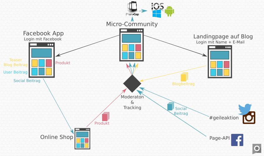 Erweiterung von Cross-Channel App Setups
