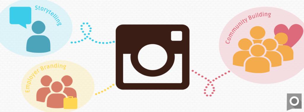 Instagram im B2B Bereich erfolgreich einsetzen