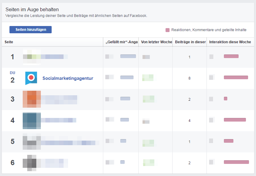 Konkurrenzanalyse_Facebook_2