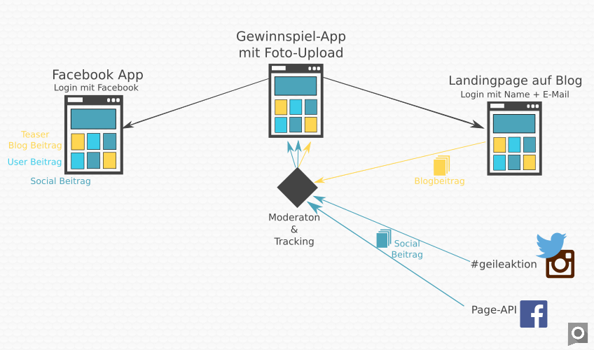 Multi-Channel Apps und Cross-Channel Apps im Social Design