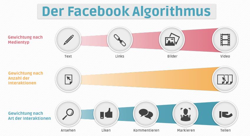 SMA_Infografik_Algorithmus_Gewichtungen_848x_V2