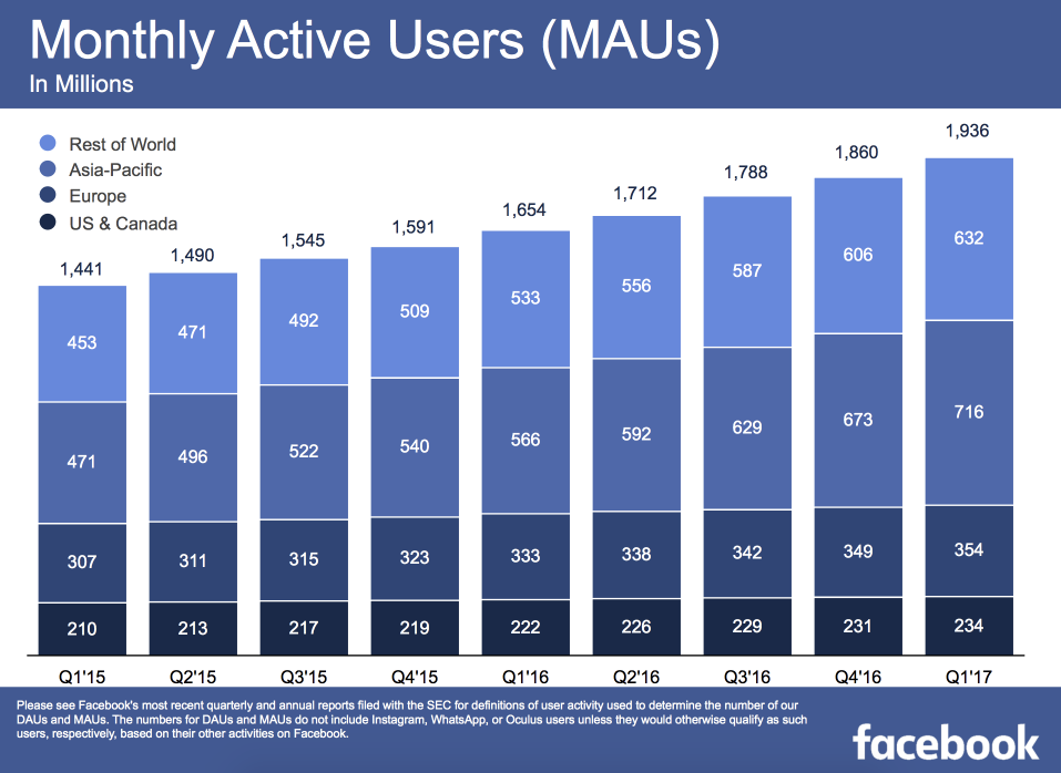SocialNewsMai_002_Facebook Monthly Users
