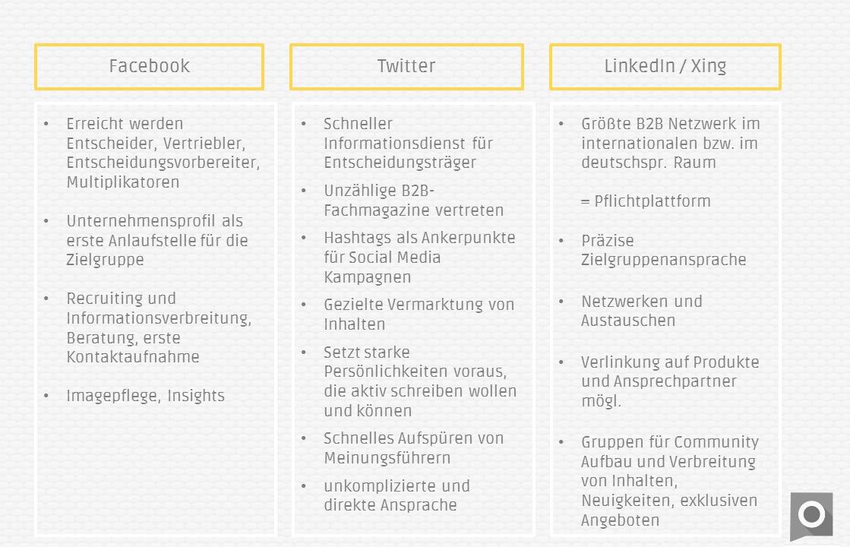 Social_Media_Leads_Tabelle