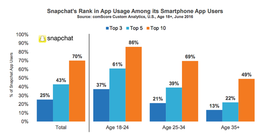 Snapchat Zahlen Nutzungsdauer Altersstrukur