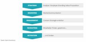 social-media-employer-branding-candidate-journey