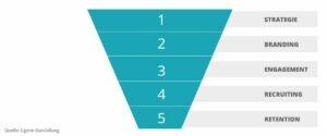 social-media-employer-branding-prozess