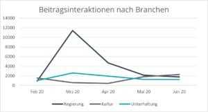 social-media-performance-krisenzeiten-beitragsinteraktionen-branchen