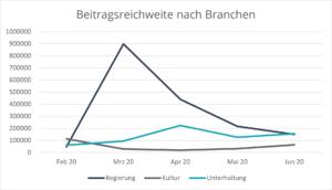 social-media-performance-krisenzeiten-beitragsreichweite-branchen