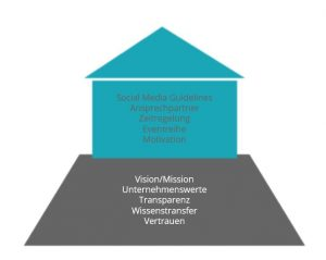 infografik-corporate-influencer-für-b2b-unternehmen