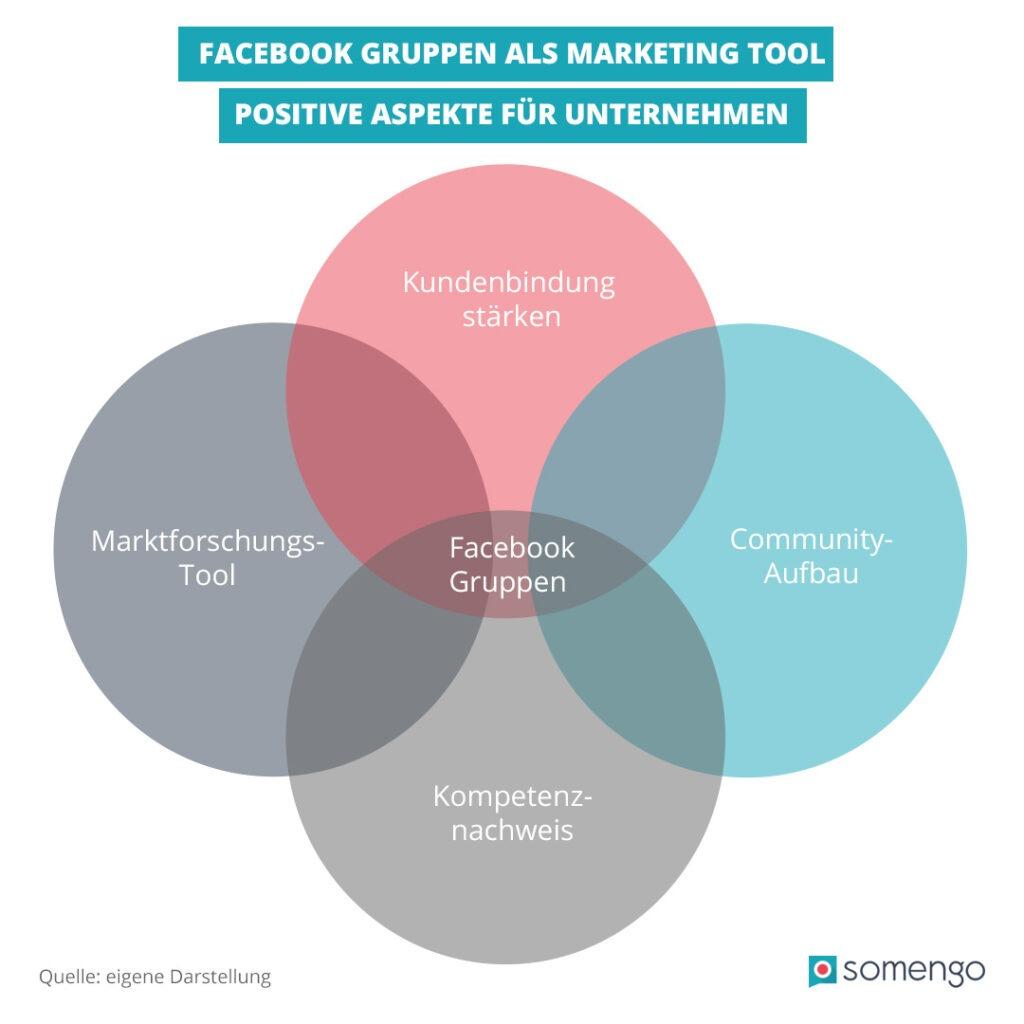 Infografik mit vier sich überschneidenden Kreisen in rot und blau, in denen die Vorteile von Facebook Gruppen stehen