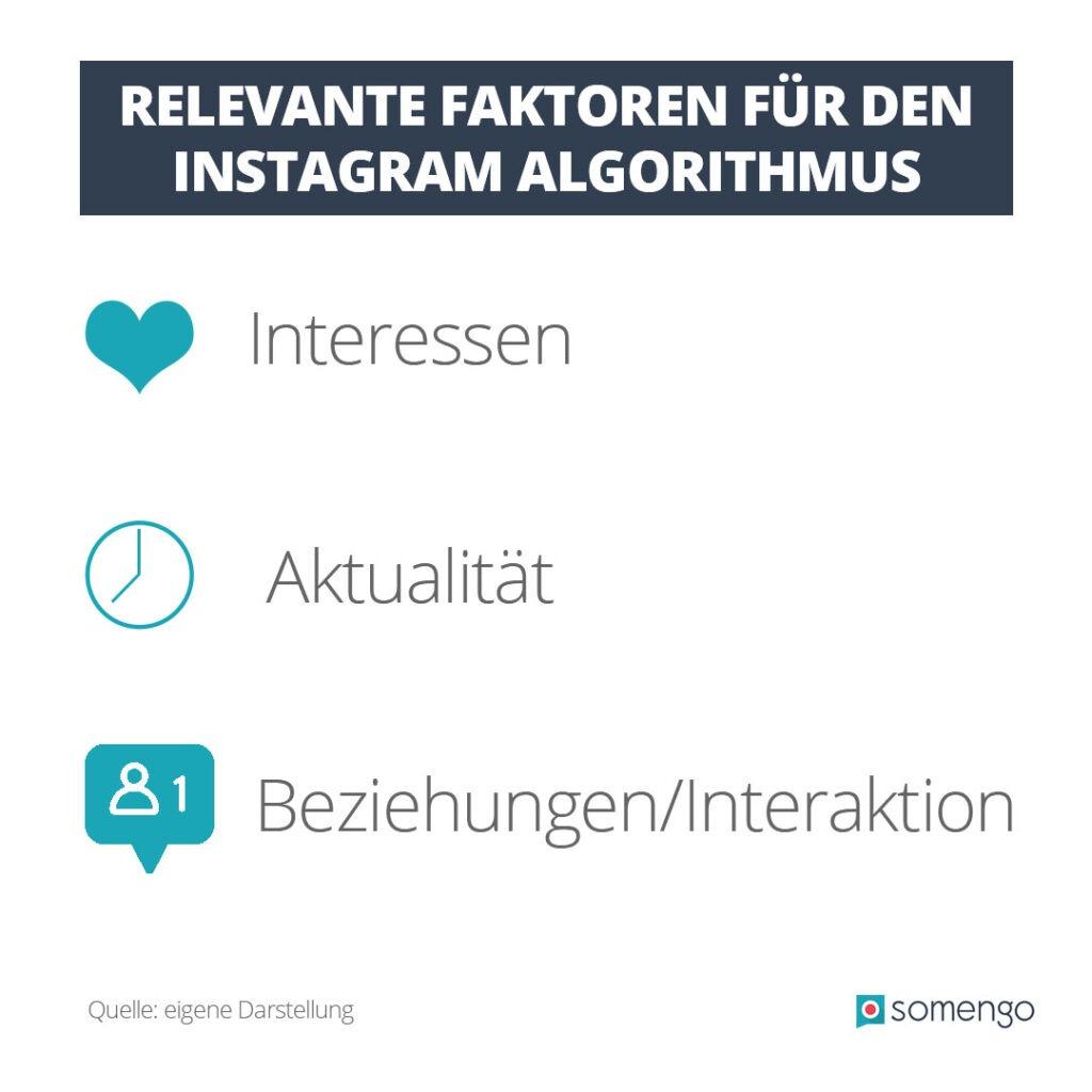 Infografik mit Herz-, Uhr- und Follow-Icon