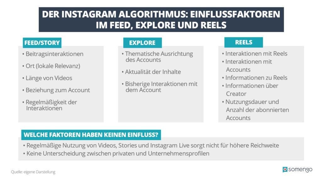 Infografik: Wichtigste Faktoren für den Instagram Algorithmus im Feed, Explore und Reels