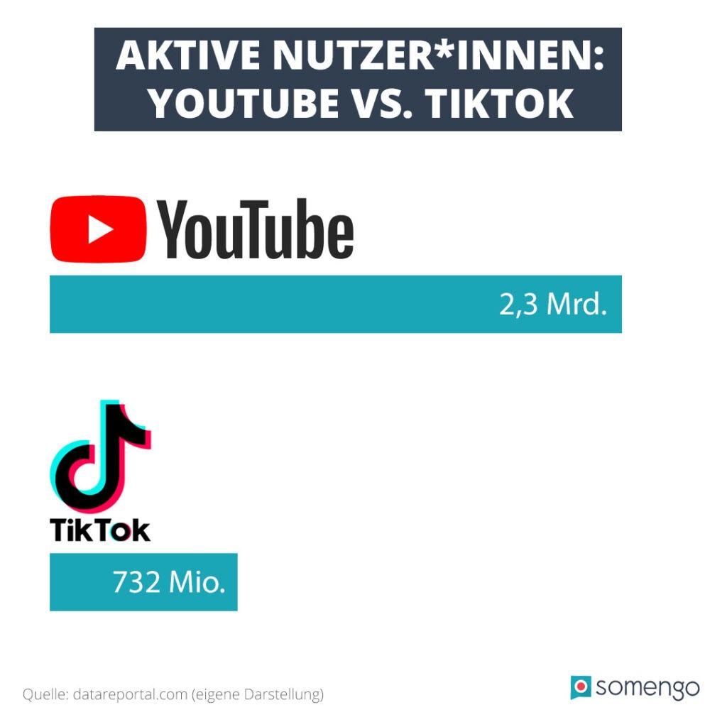 Infografik mit einem Vergleich der Nutzerzahlen von YouTube und TikTok