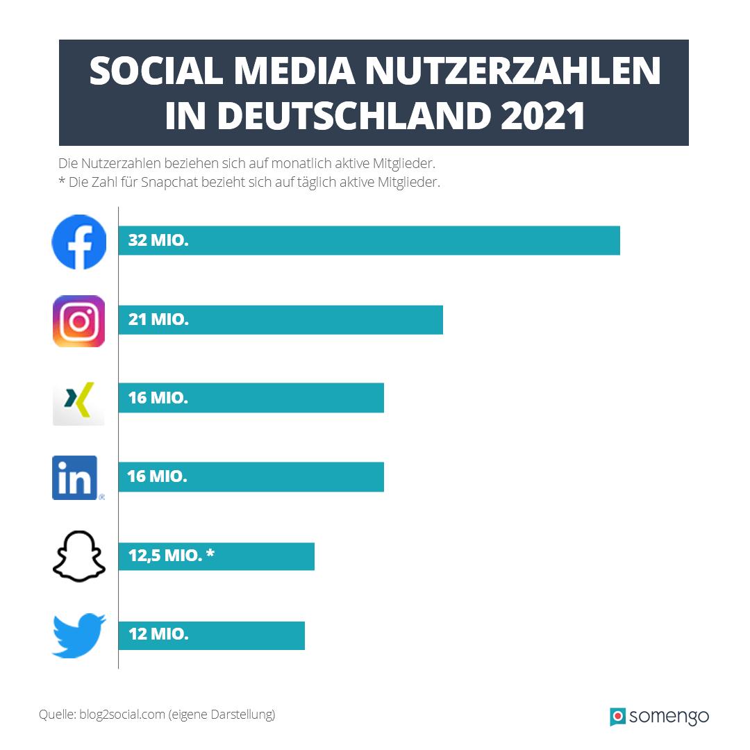 Infografik zu den Nutzerzahlen verschiedener Social Media Kanäle