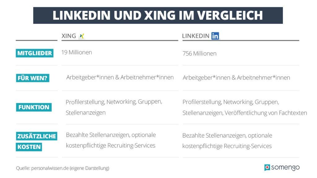 Tabelle, in der die wichtigsten Fakten über LinkedIn und Xing miteinander verglichen werden