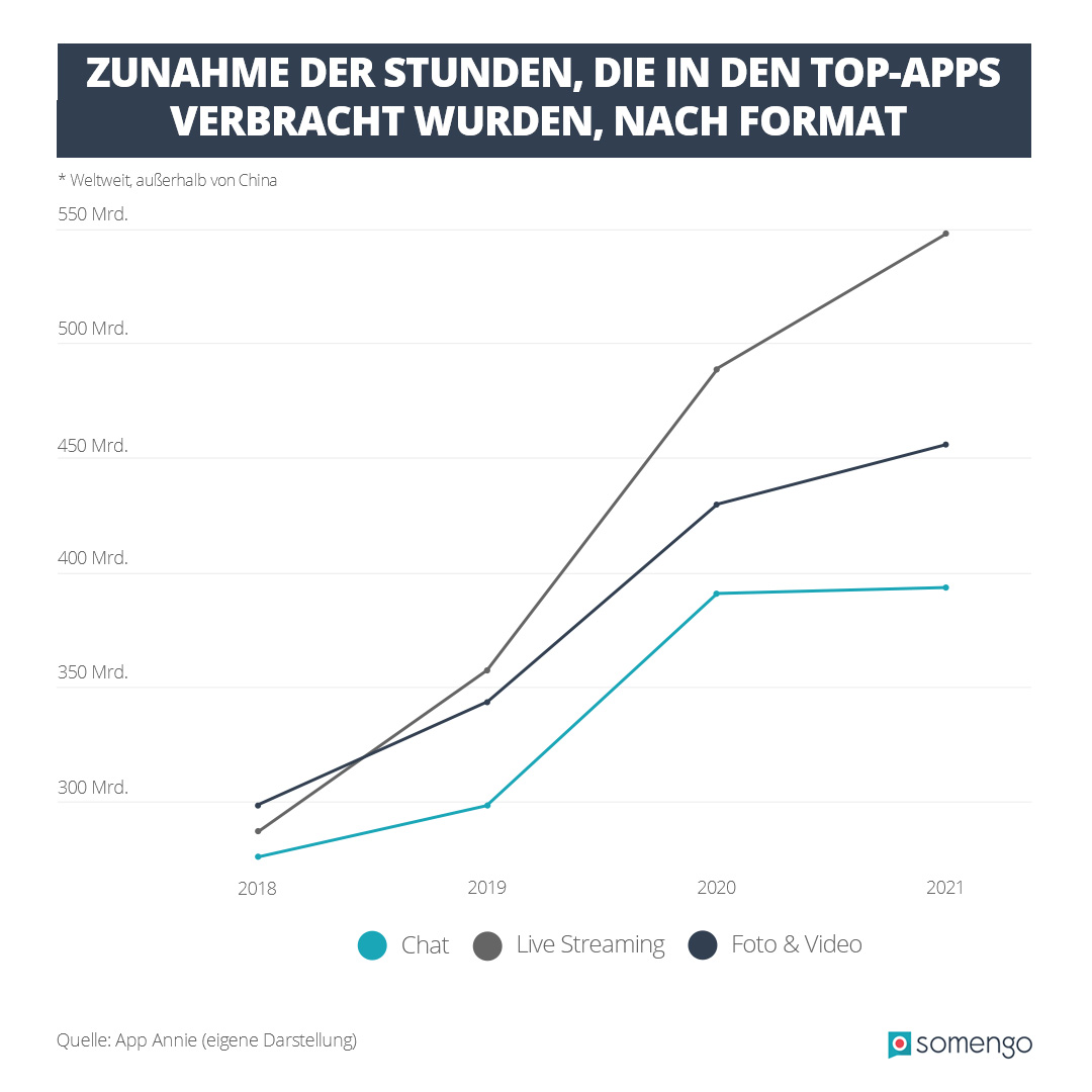Infografik, die Nutzungsdauer von Top-Apps im zeitlichen Verlauf zeigt